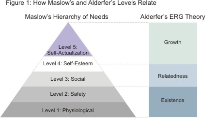 For example, let's take look at Clayton Alderfer's ERG theory